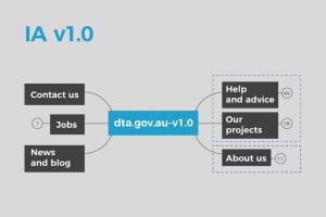 Site structure for dta.gov.su