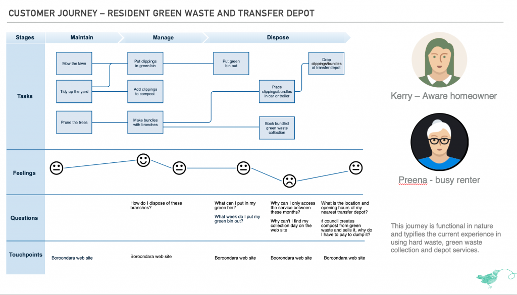 User journey map showing stages of green waste disposal
