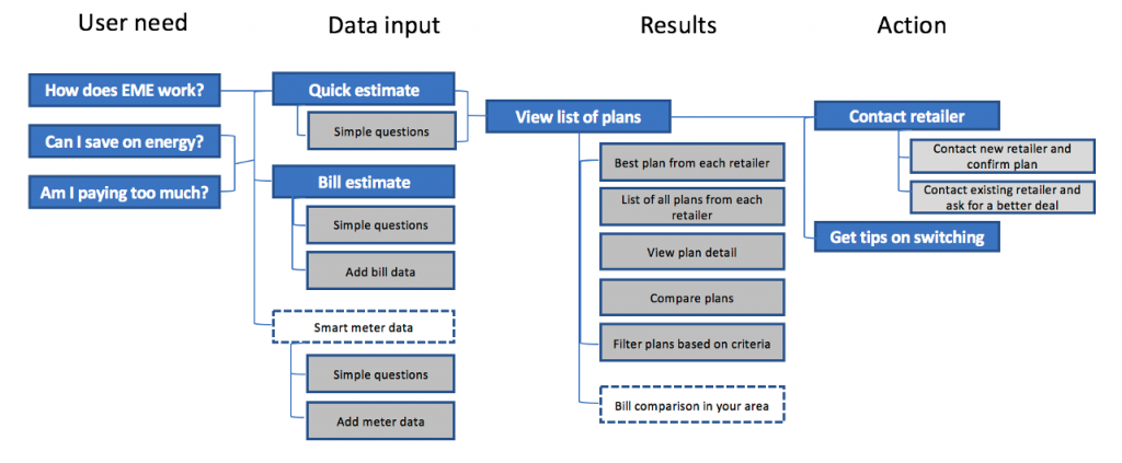 User journey through comparing energy contracts covered user need, data input, results and action.