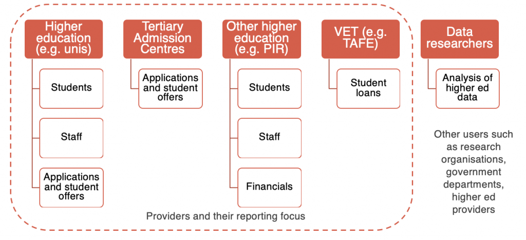 Map of segments of higher education providers